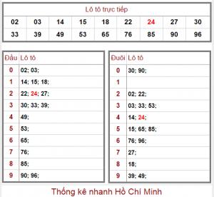 Bảng thống kê đầu đít soi cầu Hồ Chí Minh hôm nay ngày 12-12-2016