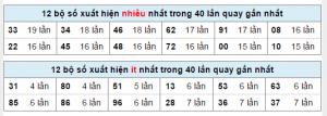 Những bộ số xuất hiện nhiều và ít trong soi cầu đài Miền Bắc- Hà Nội - Xổ Số Truyền Thống